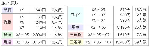 f:id:onix-oniku:20170207171832p:plain