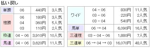 f:id:onix-oniku:20170214162247p:plain