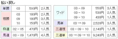 f:id:onix-oniku:20170220162952p:plain