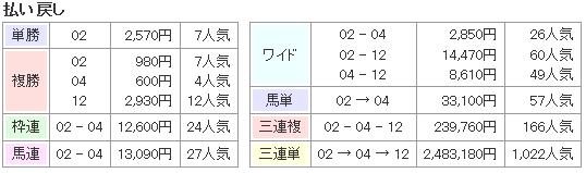 f:id:onix-oniku:20170302154128p:plain