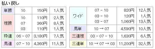 f:id:onix-oniku:20170307194317p:plain