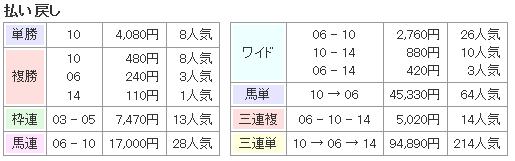 f:id:onix-oniku:20170411165322p:plain