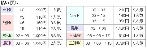 f:id:onix-oniku:20170502164031p:plain