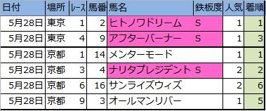 f:id:onix-oniku:20170528145852p:plain