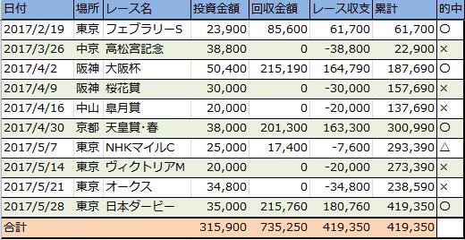 f:id:onix-oniku:20170531155822p:plain