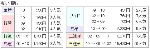 f:id:onix-oniku:20170712172721p:plain