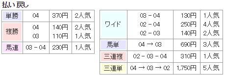 f:id:onix-oniku:20170712173056p:plain