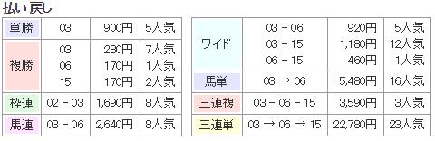 f:id:onix-oniku:20170725163014p:plain