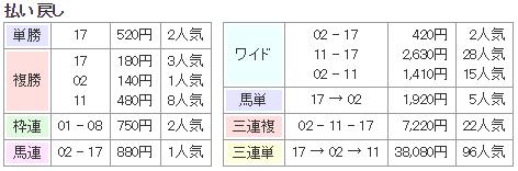 f:id:onix-oniku:20170730132340p:plain