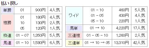 f:id:onix-oniku:20170805131315p:plain