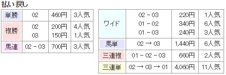 f:id:onix-oniku:20170813135953p:plain
