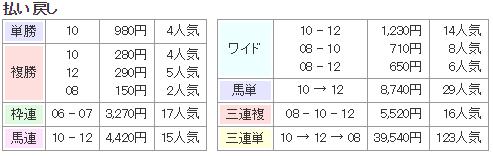 f:id:onix-oniku:20170826142749p:plain