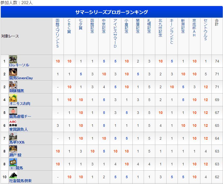 f:id:onix-oniku:20170911145525p:plain