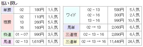 f:id:onix-oniku:20170916140904p:plain