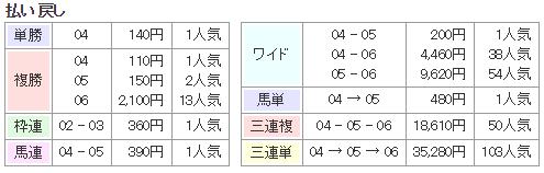 f:id:onix-oniku:20170923135801p:plain