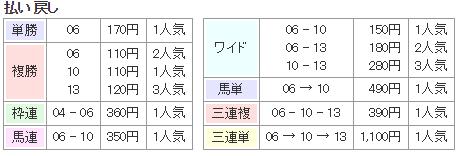 f:id:onix-oniku:20171001131748p:plain