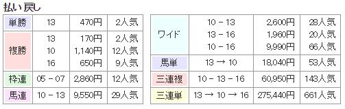 f:id:onix-oniku:20171028133723p:plain