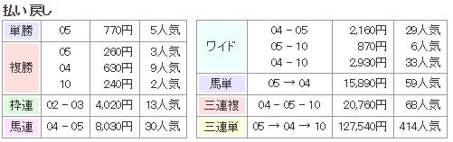 f:id:onix-oniku:20171128191716p:plain