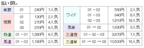 f:id:onix-oniku:20171202133410p:plain