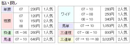 f:id:onix-oniku:20171209133253p:plain