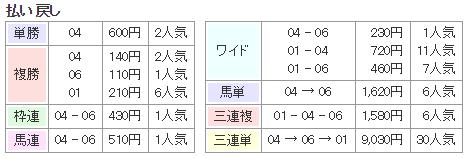 f:id:onix-oniku:20171209133502p:plain