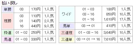 f:id:onix-oniku:20171216141536p:plain