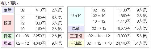 f:id:onix-oniku:20171225170025p:plain