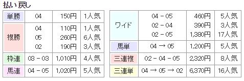 f:id:onix-oniku:20180212131422p:plain