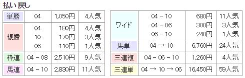 f:id:onix-oniku:20180214141421p:plain