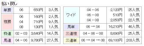 f:id:onix-oniku:20180217114846p:plain