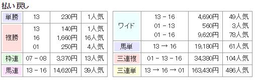 f:id:onix-oniku:20180221173528p:plain