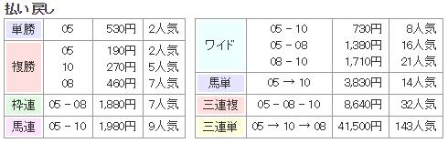 f:id:onix-oniku:20180301140723p:plain
