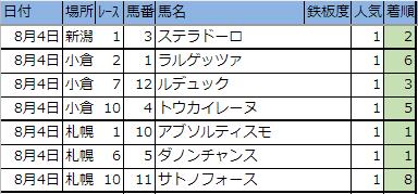 f:id:onix-oniku:20190804163358p:plain