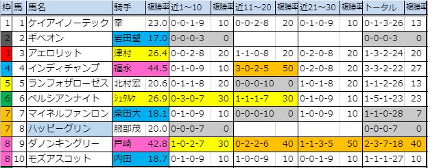 f:id:onix-oniku:20191005150229p:plain