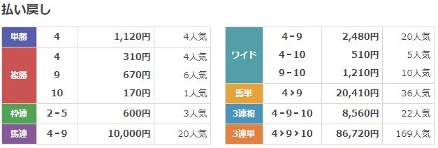 f:id:onix-oniku:20191210155031p:plain