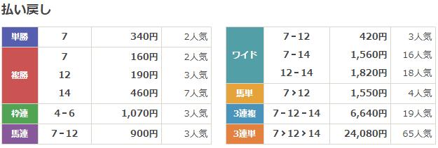 f:id:onix-oniku:20191210162123p:plain