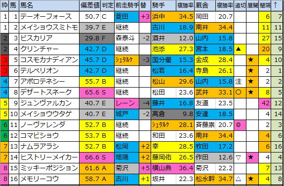 f:id:onix-oniku:20200228184145p:plain