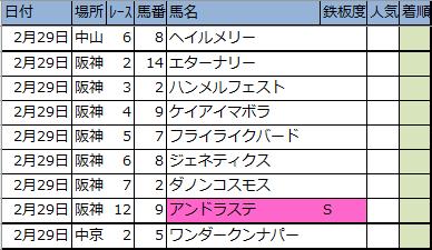 f:id:onix-oniku:20200228193245p:plain