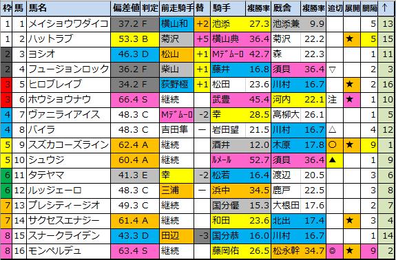 f:id:onix-oniku:20200501184548p:plain