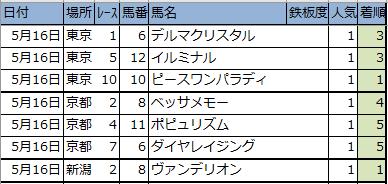 f:id:onix-oniku:20200516152150p:plain