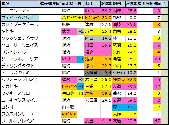 登録 馬 カップ ジャパン