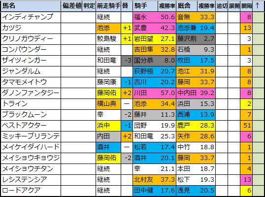 "<img src=""https://cdn-ak.f.st-hatena.com/images/fotolife/o/onix-oniku/20210225/20210225162920.png"" alt=""偏差値予想表"">"
