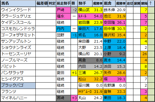 "<img src=""https://cdn-ak.f.st-hatena.com/images/fotolife/o/onix-oniku/20210225/20210225170433.png"" alt=""偏差値予想表"">"
