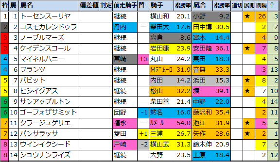 "<img src=""https://cdn-ak.f.st-hatena.com/images/fotolife/o/onix-oniku/20210226/20210226194324.png"" alt=""中山記念枠順確定"">"