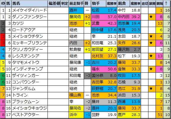 "<img src=""https://cdn-ak.f.st-hatena.com/images/fotolife/o/onix-oniku/20210226/20210226195212.png"" alt=""阪急杯枠順確定"">"
