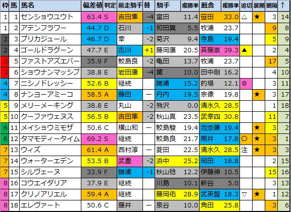 "<img src=""https://cdn-ak.f.st-hatena.com/images/fotolife/o/onix-oniku/20210227/20210227165804.png"" alt=""下関ステークス偏差値"">"