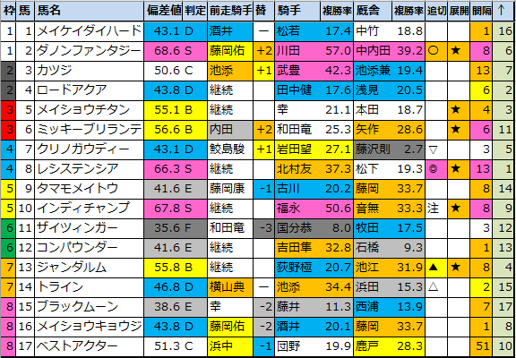 "<img src=""https://cdn-ak.f.st-hatena.com/images/fotolife/o/onix-oniku/20210227/20210227173651.png"" alt=""阪急杯偏差値"">"