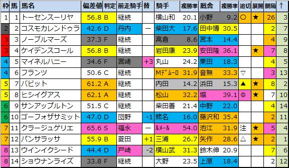 "<img src=""https://cdn-ak.f.st-hatena.com/images/fotolife/o/onix-oniku/20210227/20210227181920.png"" alt=""中山記念偏差値"">"