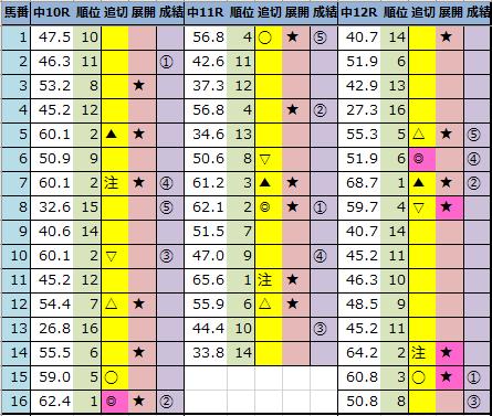 "<img src=""https://cdn-ak.f.st-hatena.com/images/fotolife/o/onix-oniku/20210228/20210228163906.png"" alt=""今日の中央競馬予想"">"