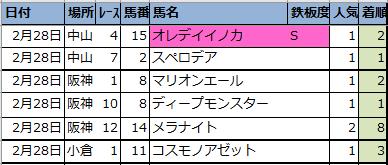 "<img src=""https://cdn-ak.f.st-hatena.com/images/fotolife/o/onix-oniku/20210301/20210301143552.png"" alt=""偏差値予想表結果編"">"